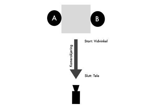 Zoomlinser med vidvinkel og tele gir muligheten for å sømløst forandre brennvidde. Illustrasjonen beskriver kamerakjøringen i Goodfellas-scenen i klippet under. Ill.: Sivert Almvik