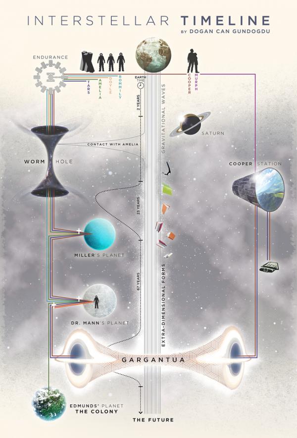 interstellar-timeline